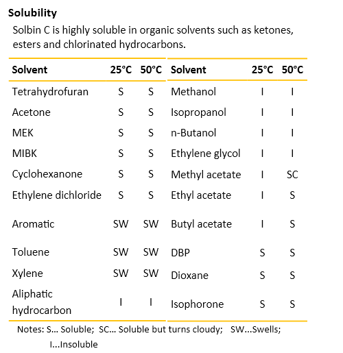 ShinEtsu_Solubility_Solbin_C_Chart1